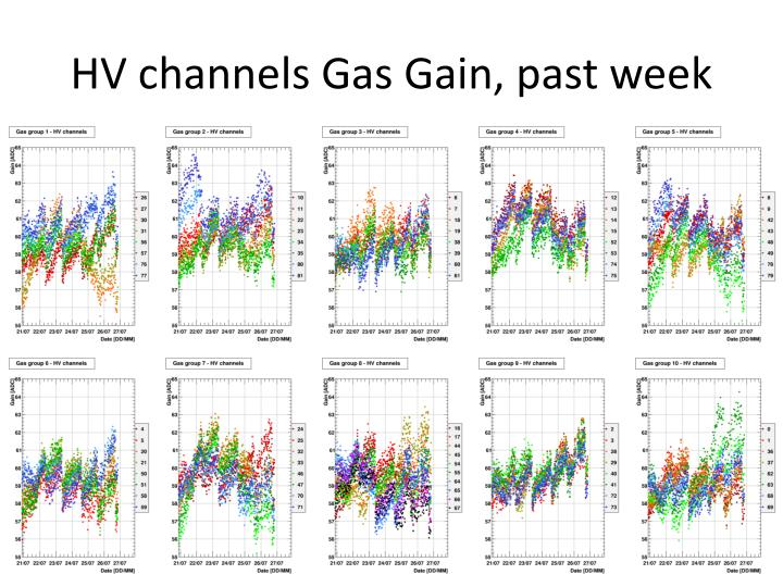HV channels Gas Gain, past week