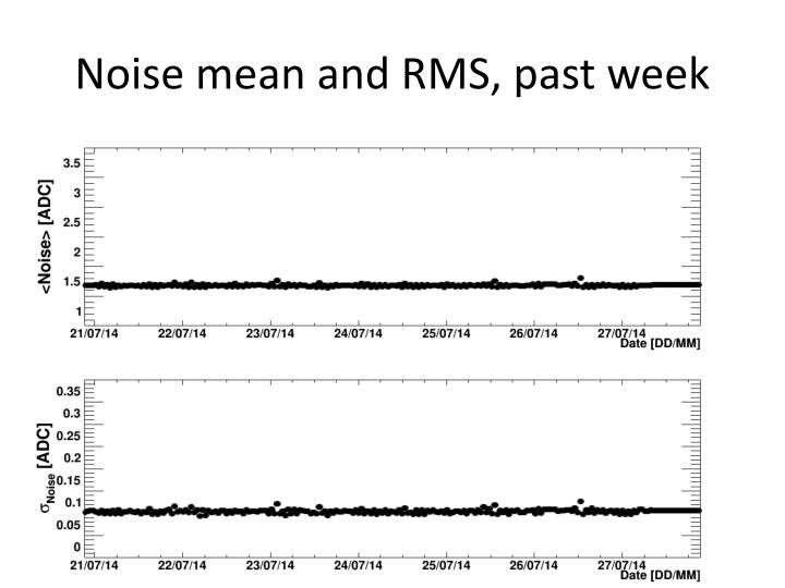 Noise mean and RMS, past week