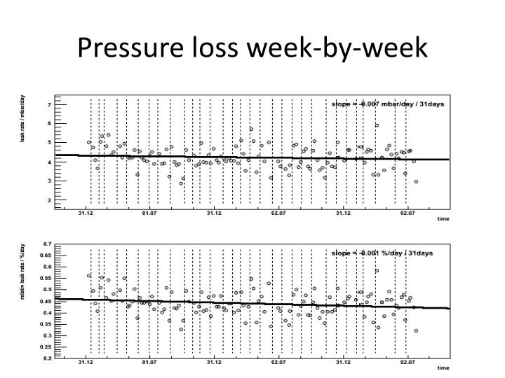 Pressure loss week-by-week