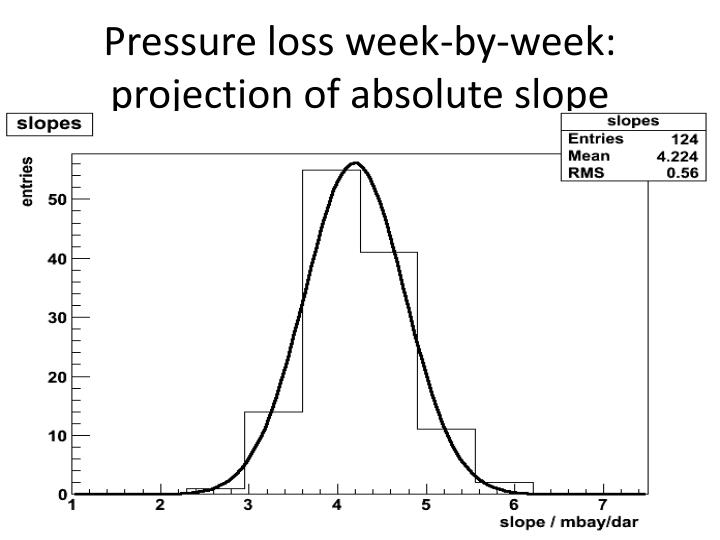 Pressure loss week-by-week: projection of absolute slope