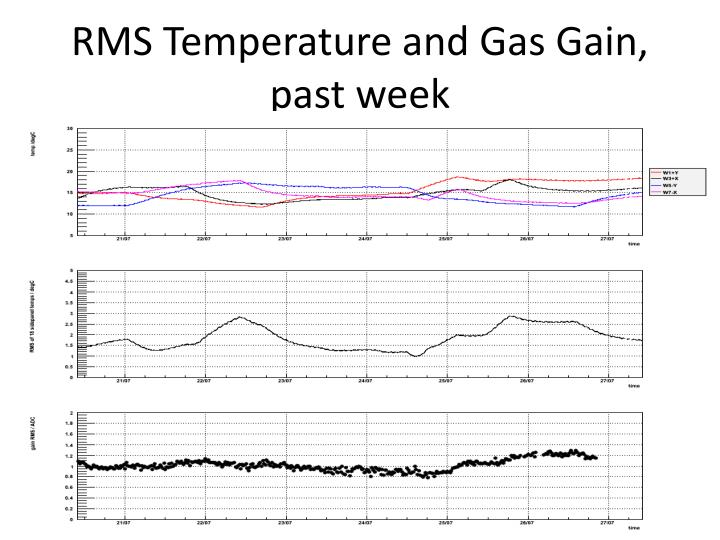 RMS Temperature and Gas Gain, past week