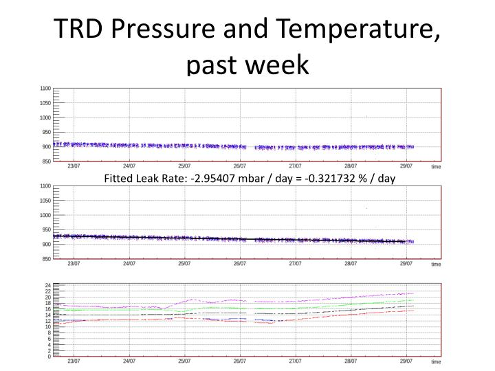 TRD Pressure and Temperature, past week