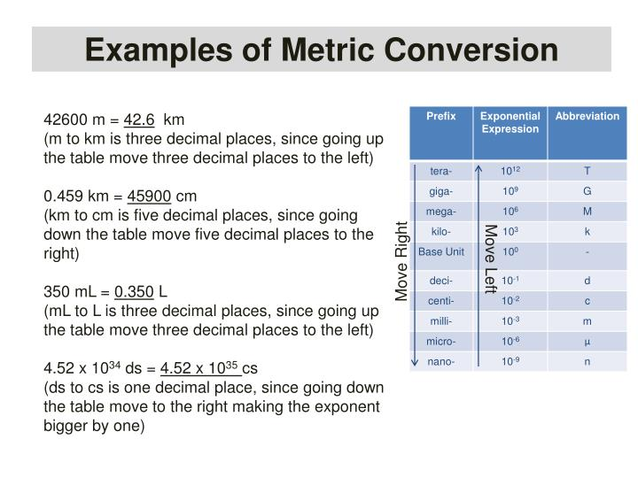 Examples of Metric Conversion