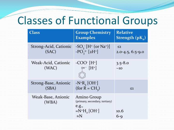 Classes of Functional Groups