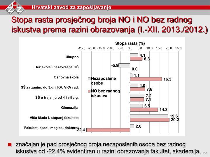 Stopa rasta prosječnog broja NO i NO bez radnog iskustva prema razini obrazovanja (I.-XII. 2013./2012.)
