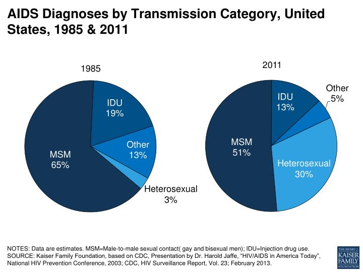 Aids diagnoses by transmission category united states 1985 2011