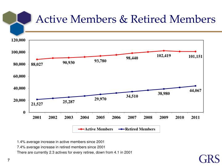Active Members & Retired Members