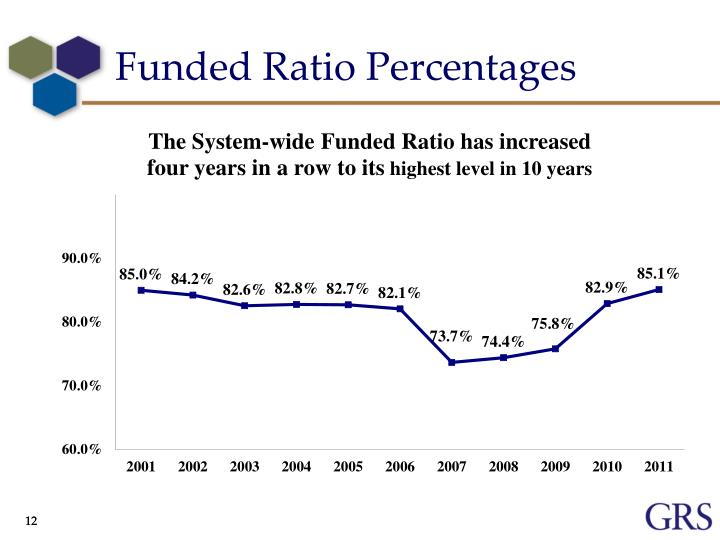 Funded Ratio Percentages
