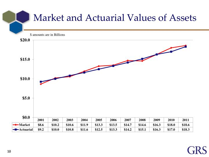 Market and Actuarial Values of Assets