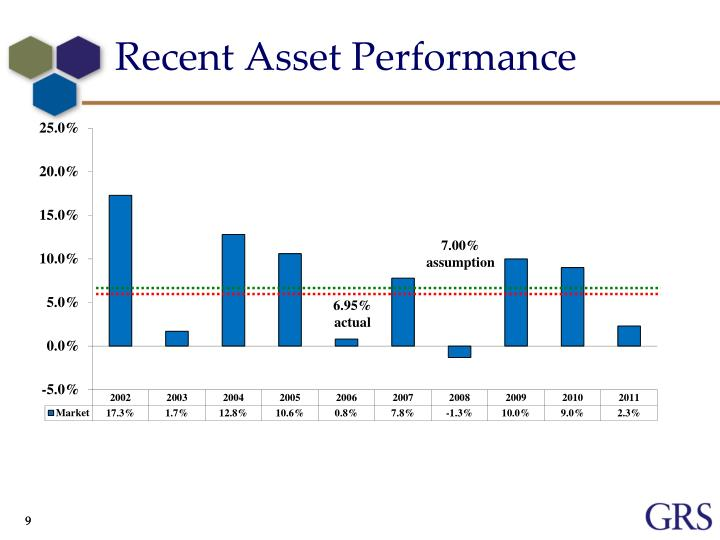 Recent Asset Performance