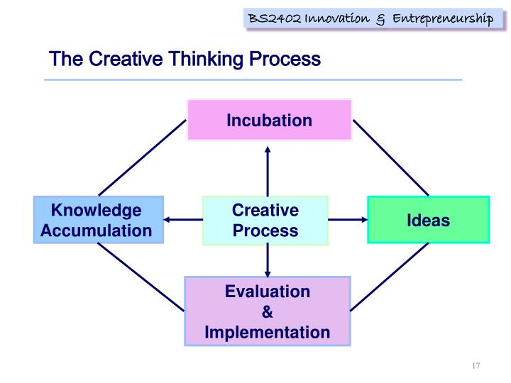 The Creative Thinking Process