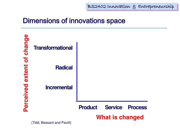 Dimensions of innovations space
