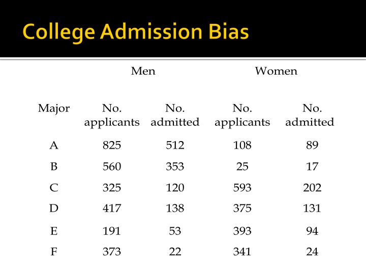 College Admission Bias