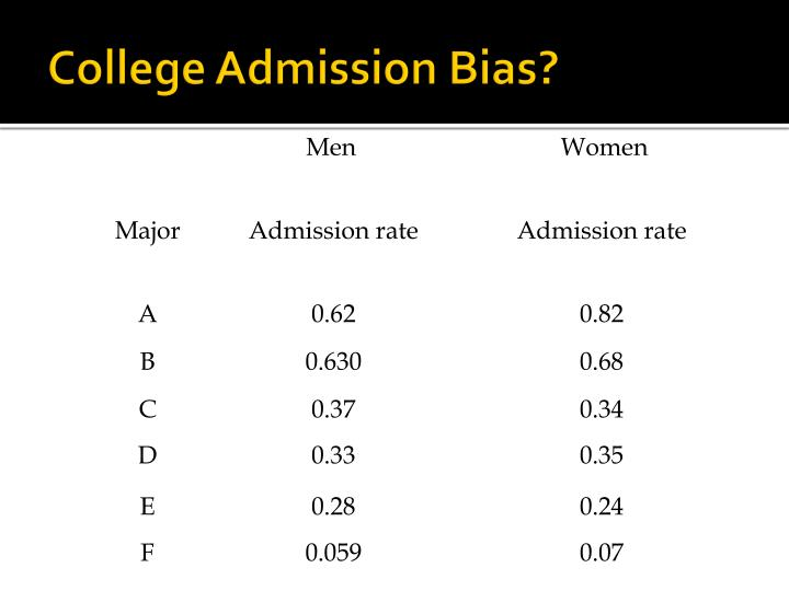 College Admission Bias?