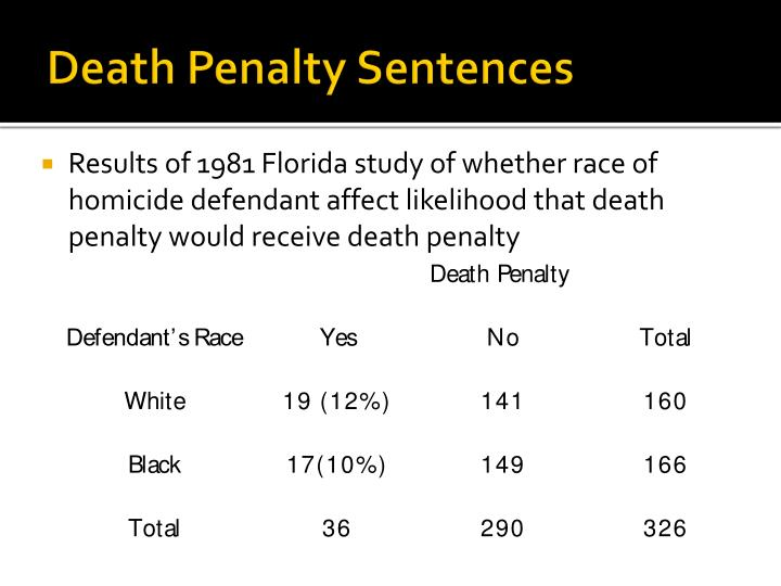 Death Penalty Sentences