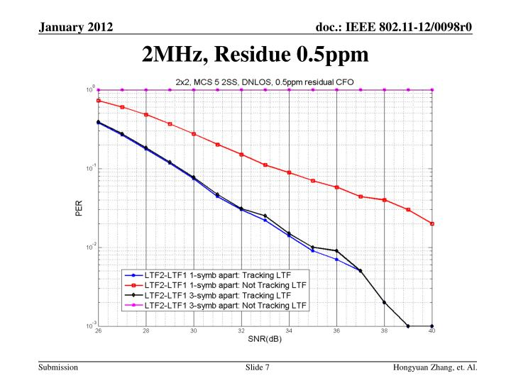 2MHz, Residue 0.5ppm