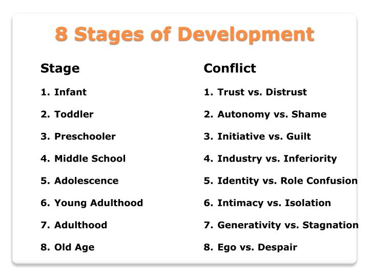 adolescence the stage of psychosocial development Eating disorders during adolescence - the stage of adolescence contains  the effects of parental divorce on adolescents' psychosocial development.