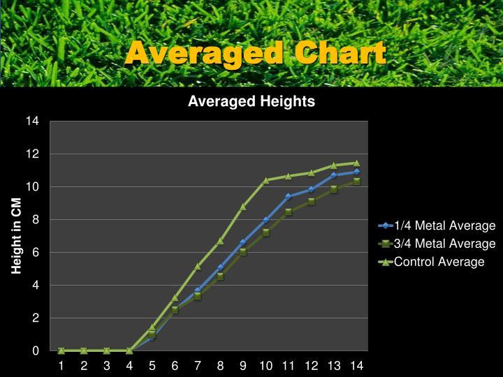 Averaged Chart