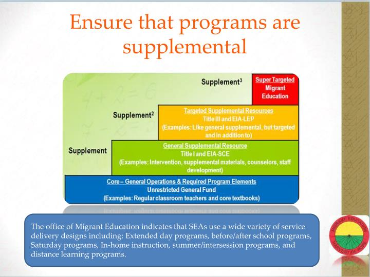 Ensure that programs are supplemental