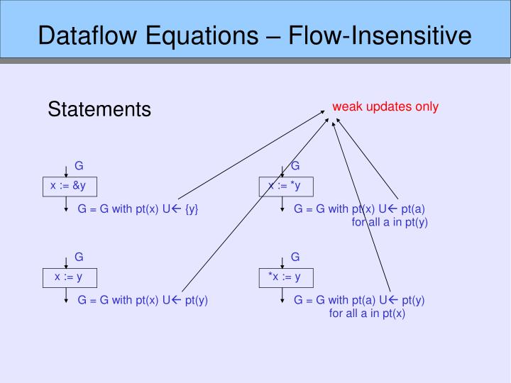 Dataflow Equations – Flow-Insensitive