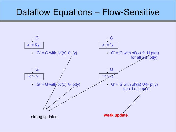 Dataflow Equations – Flow-Sensitive