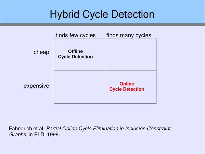 Hybrid Cycle Detection