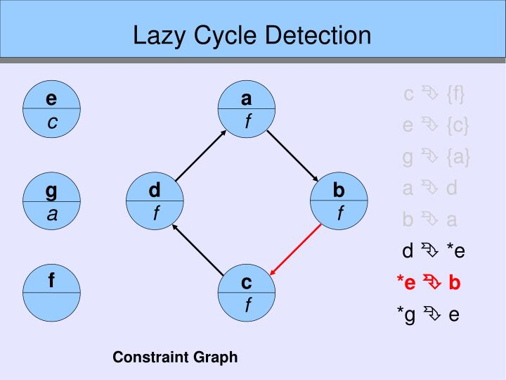 Lazy Cycle Detection