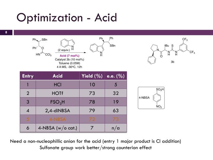 Optimization - Acid