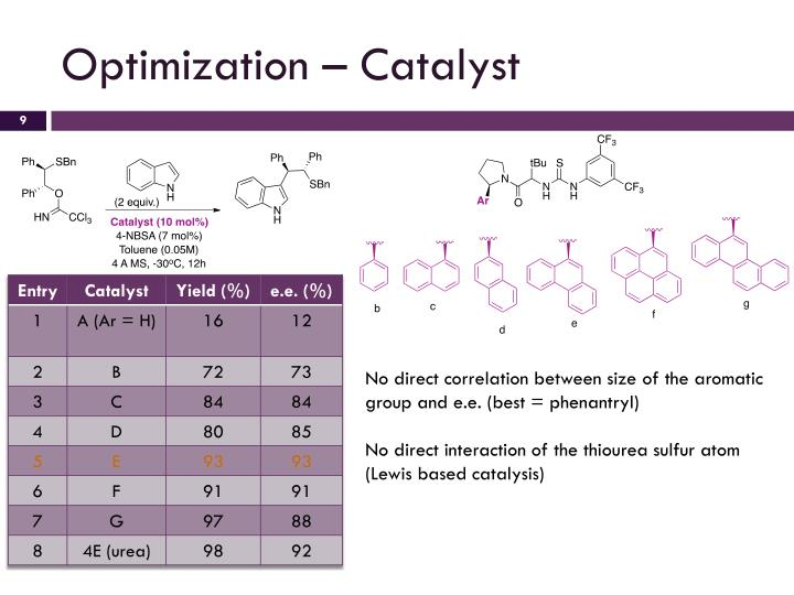 Optimization – Catalyst