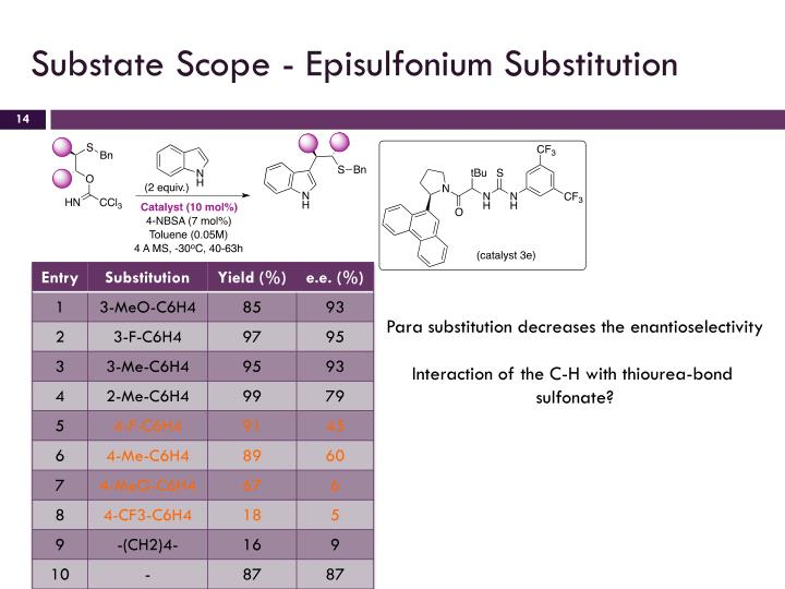 Substate Scope - Episulfonium Substitution