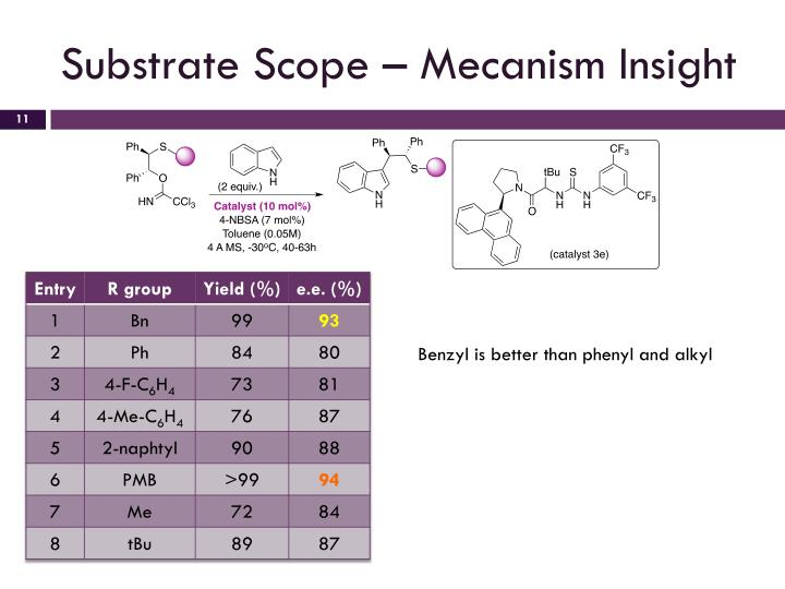 Substrate Scope – Mecanism Insight