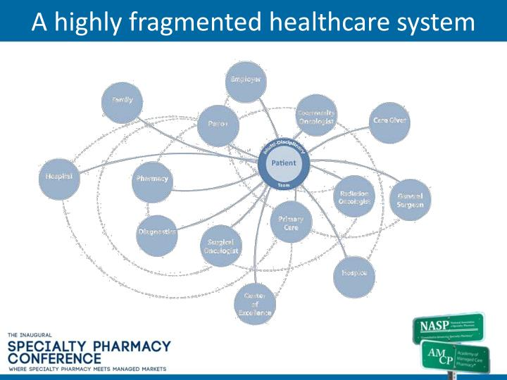 A highly fragmented healthcare system