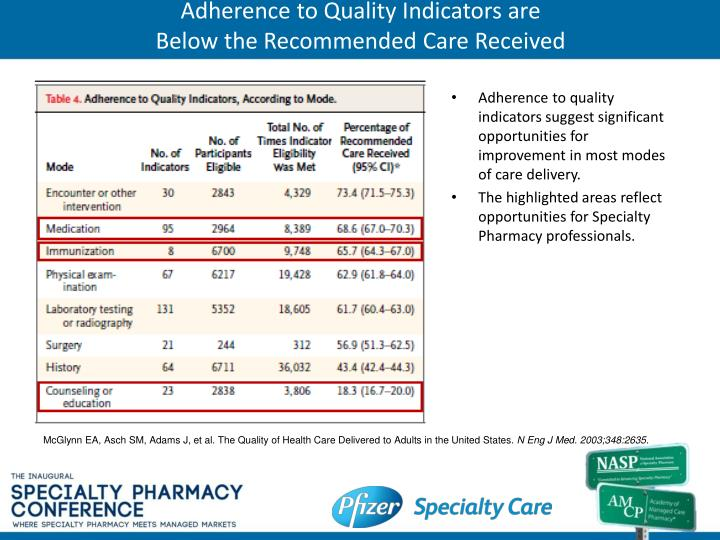 Adherence to quality indicators are below the recommended care received