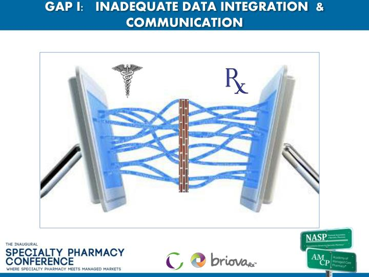 GAP I:   INADEQUATE DATA INTEGRATION  & COMMUNICATION