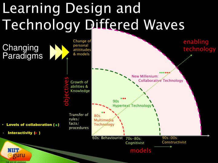 Learning Design and Technology Differed Waves
