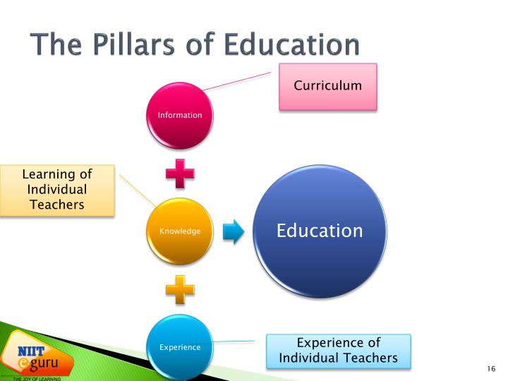 The Pillars of Education