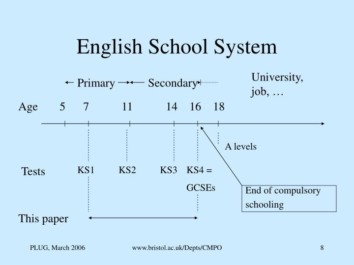 English School System