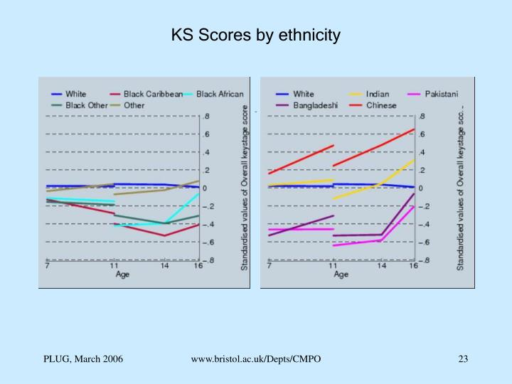 KS Scores by ethnicity