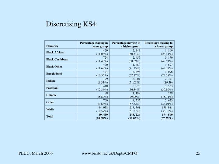 Discretising KS4: