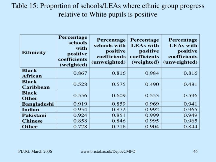 Table 15: Proportion of schools/LEAs where ethnic group progress relative to White pupils is positive
