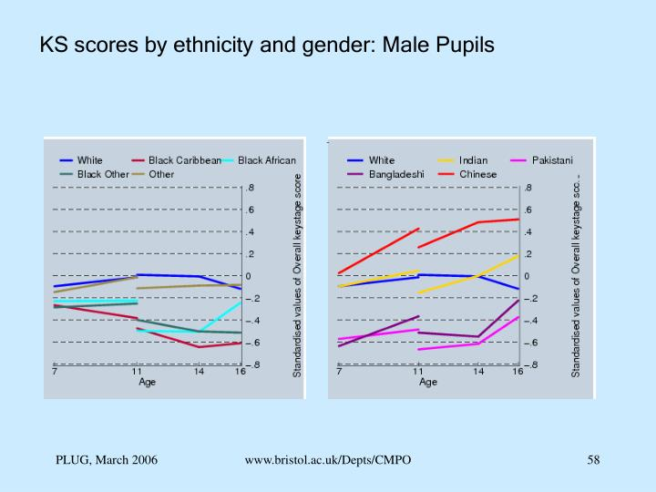 KS scores by ethnicity and gender: Male Pupils