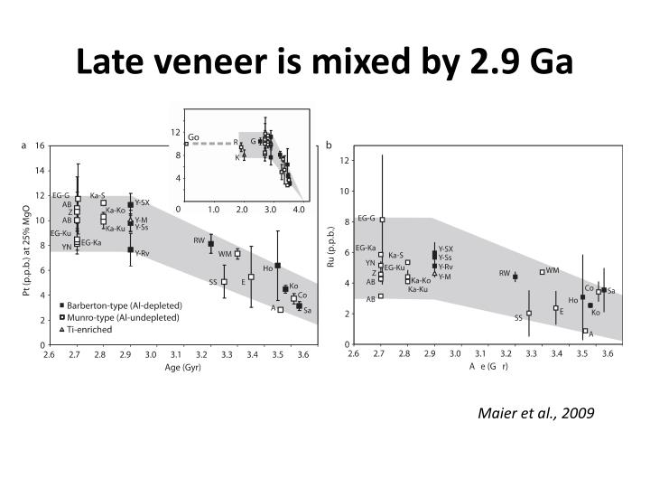 Late veneer is mixed by 2.9