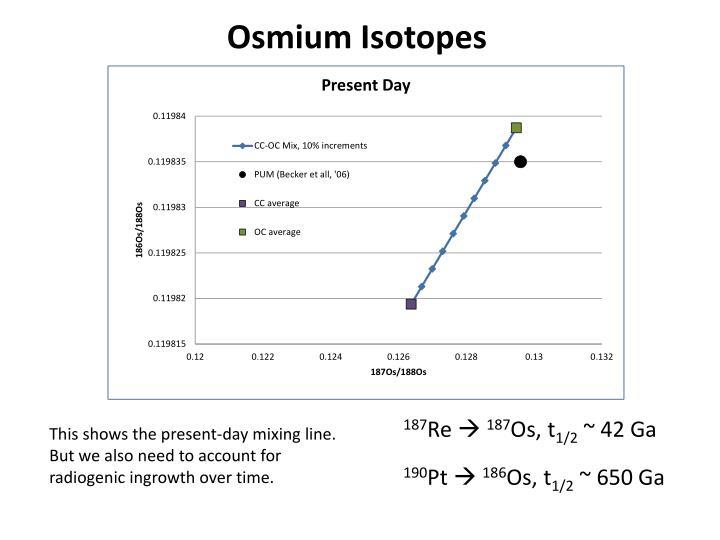 Osmium Isotopes