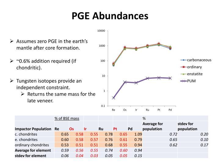PGE Abundances