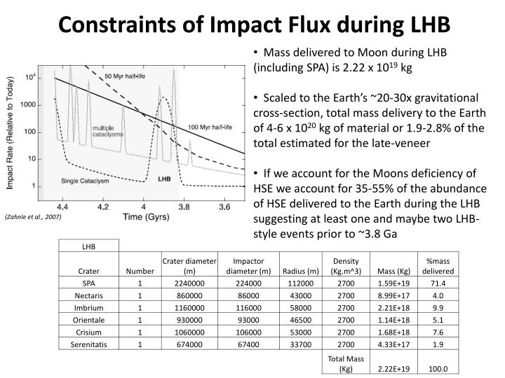 Constraints of Impact Flux during LHB