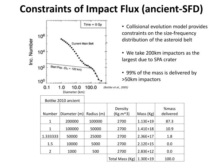 Constraints of Impact Flux (ancient-SFD)