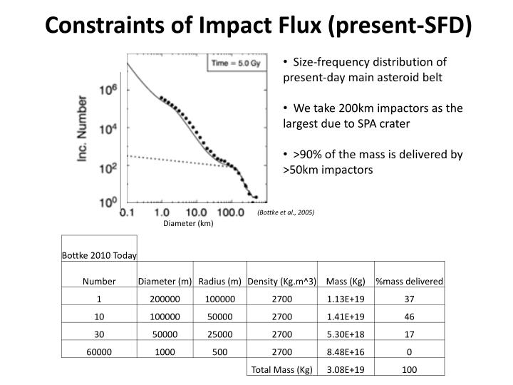 Constraints of Impact Flux (present-SFD)