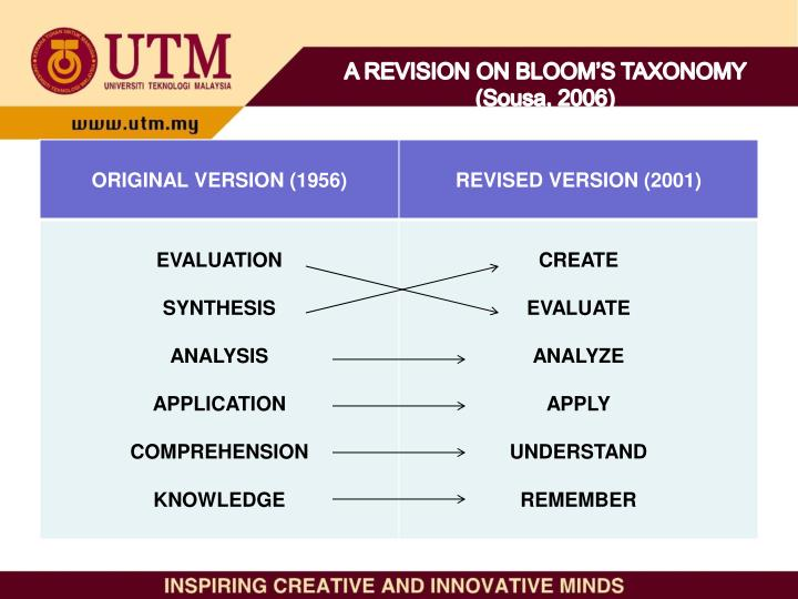 A REVISION ON BLOOM'S TAXONOMY