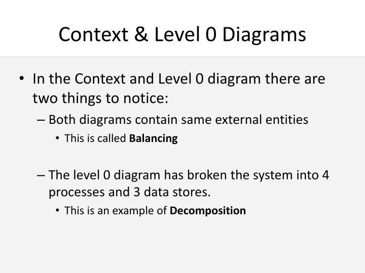 Context & Level 0 Diagrams