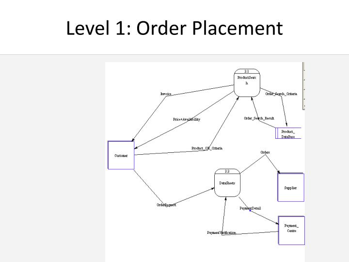 Level 1: Order Placement